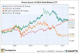 Is It Time To Buy Market Vectors Gold Miners Etf Gdx