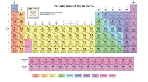 Interactive Periodic Table of the Elements - Science Notes and ...
