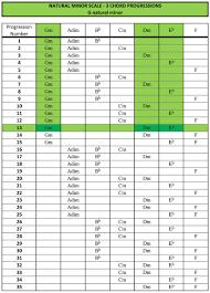 3 Chord Progression Chart Blogozon No 15 Songseeds Three Chord Progressions Plus Bob