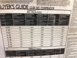 Blown In Insulation Depth Chart Start With Arizonas Only Energy Auditor To Earn Energy