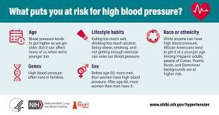 High Blood Pressure Social Media Resources National Heart
