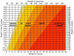 Nhs Height And Weight Chart Nhs Height And Weight Chart For