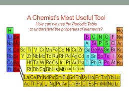 Periodic Table & Trends - ppt download