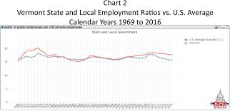 Key Policy Data Vermonts State And Local Government
