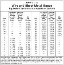 Spring Steel Gauge Chart 12 Thorough Sheet Metal Gage Size Chart