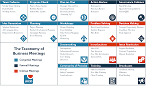 unit organizer routine template the 16 types of business meetings and why they matter