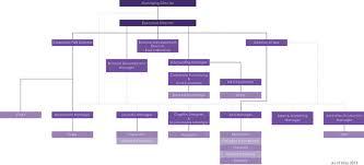 Accor Organizational Chart About Arvada Corporation