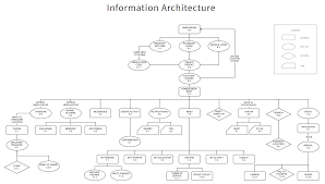 What Is Website Architecture Design The Ux Process For Information Architecture Toptal