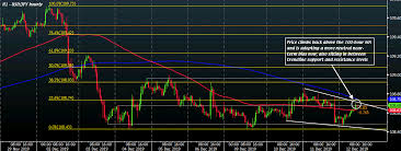 Usd Jpy Inches A Little Higher But Is Left Hanging By