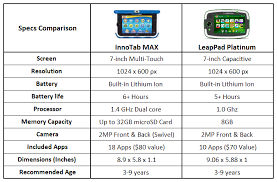 Tablet Comparison 2017 Chart Ajs Gift Ideas Toy Reviews Innotab Max Vs Leappad