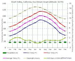Death Valley Climate Chart Climate California Death Valley