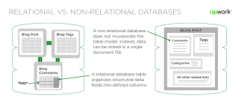 Relational Database Sql Vs Nosql Whats The Difference