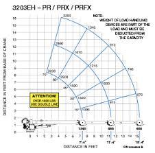 auto crane products service cranes 3203eh Auto Crane Wiring Diagram click image to enlarge auto crane 3203 wiring diagram