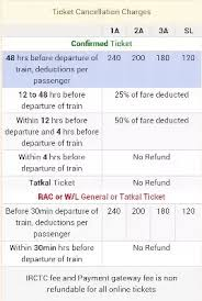 Cancellation Of Tatkal Ticket After Chart Preparation What Are The Cancellation Charges For Tatkal Waiting List