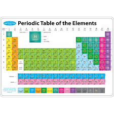 Bulletin Board Chart Educational Science Chemistry Periodic Table