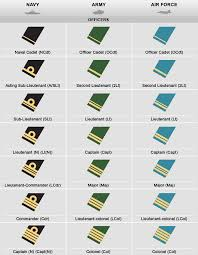 British Rank Insignia Chart Back To The Future Ranks And Insignia Of The Canadian Armed