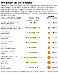 Edible Dosage Chart Edible Dosage Chart Cbd Oil Treatments