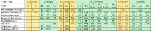 Indian Railway Fare Chart 2018 What Is The Railway Fare For The Ac 2 Tier For 2000 Km In