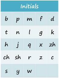 Chinese Alphabet Initials Chinese Alphabet