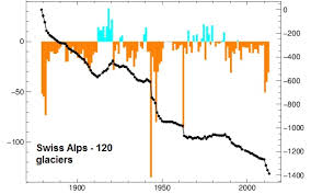 Your Suv Melting Glaciers For 160 Years Real Climate Science