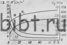 Олейникова ОВ Влияние холодной деформации на свойства сталей Рисунок 1 Влияние ХПД на механические свойства низкоуглеродистой стали