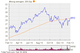 Bro Crosses Above Key Moving Average Level Nasdaq Com