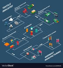 Textile Industrial Isometric Flowchart