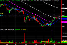 Wdc Stock Chart 3 Big Stock Charts For Thursday H R Block Western