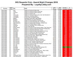 Ihg Rewards Club Award Category Changes Effective January 16