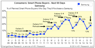 Chart Demand For Apples Iphone 6 6 Stays Strong Fortune