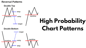 Chart Patterns New Better Know An Indicator High Probability Chart Patterns YouTube