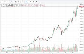 Bitcoin Prices Chart Jan To 21st Nov 2017 Steemit