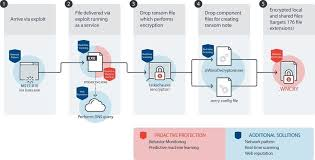 how cyber security works how wannacry works infosec cybersecurity marketing ciso