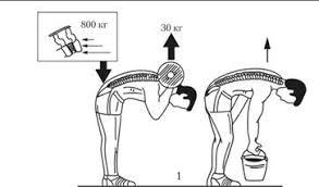 Средства профессионально прикладной физической подготовки  Рис 10 2 Воздействие на межпозвоночные диски груза поднимаемого различными способами по Р Хедману 1 неправильно 2 правильно
