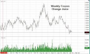 Orange Juice Futures Trading Futures Contract Prices