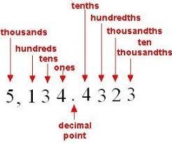 Ones Tenths Hundredths Place Value Chart Decimal Place Value Hundreds To Ten Thousandths