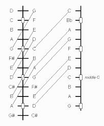 Hammered Dulcimer Tuning Chart Chris Peterson Dulcimer Roadmap