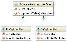 Oop Design Patterns Delectable OOP Design Patterns Drupalorg