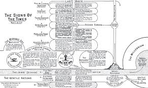 Chapter 34 The Signs Of The Times Dispensational Truth