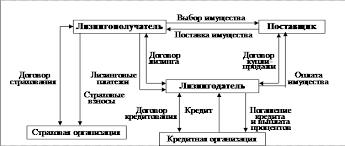 Реферат Лизинг история возникновения правовой аспект Развитие  В наиболее общем виде операция лизинга представлена на рис 1