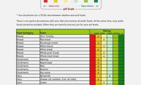 Ph Balance Food Chart Disclosed Alkaline Food Chart With Ph 2019