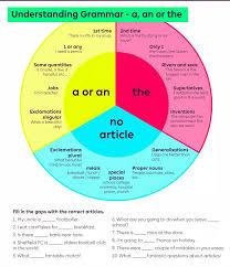 Basic English Chart Click On Use Of Article Basic Chart