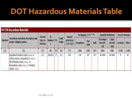 Dot Hazardous Materials Table Dot Hazardous Materials Ppt Video Online Download