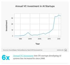 These Charts Will Change How You See The Rise Of Ai World