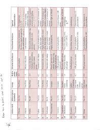 Mcat Amino Acid Chart Amino Acids Chart Mcat