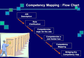 Competency Mapping The Changing Face Of Human Resources