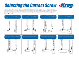 What Is The Correct Kreg Screw Length