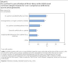 Parenting And Child Support After Separation Or Divorce