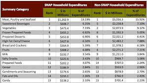 D Snap Income Chart Nc Food Assistance Programs A Snapshot North Carolina