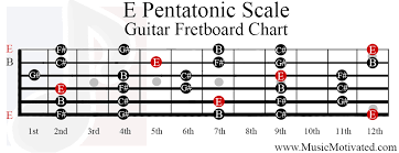 Pentatonic Scale Guitar Chart E Pentatonic Scale Charts For Guitar And Bass